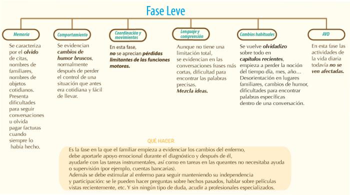 fase_leve_manava_alzheimer